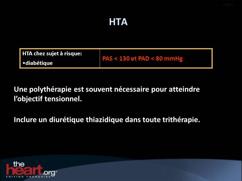 HTA HTA chez sujet à risque: diabétique PAS < 130 et PAD < 80 mmHg Une polythérapie est souvent nécessaire pour atteindre lobjectif tensionnel. Inclur