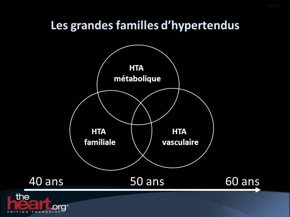 Les grandes familles dhypertendus HTA vasculaire HTA familiale HTA métabolique 40 ans60 ans50 ans