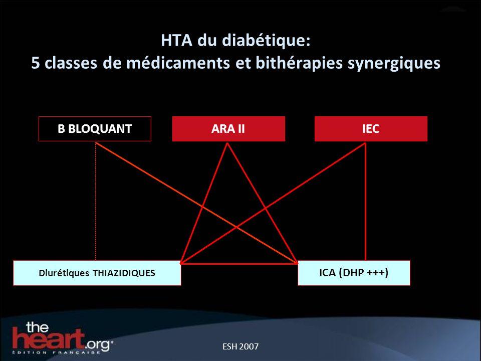 HTA du diabétique: 5 classes de médicaments et bithérapies synergiques ESH 2007 B BLOQUANTARA II IEC Diurétiques THIAZIDIQUES ICA (DHP +++)