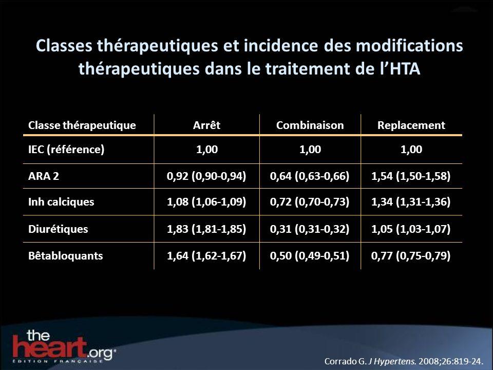 Classes thérapeutiques et incidence des modifications thérapeutiques dans le traitement de lHTA Corrado G. J Hypertens. 2008;26:819-24. Classe thérape
