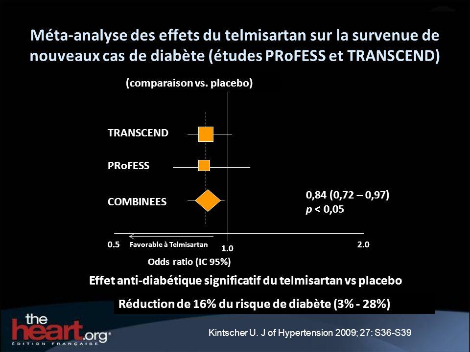 Méta-analyse des effets du telmisartan sur la survenue de nouveaux cas de diabète (études PRoFESS et TRANSCEND) 0.5 1.0 2.0 0,84 (0,72 – 0,97) p < 0,0