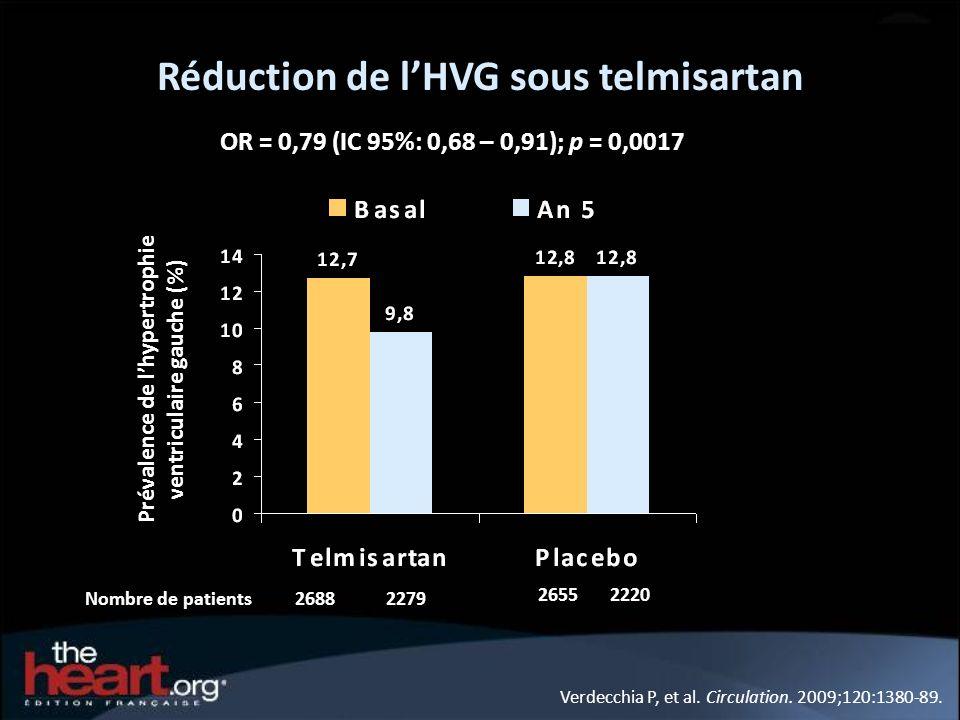 Réduction de lHVG sous telmisartan Verdecchia P, et al. Circulation. 2009;120:1380-89. Prévalence de lhypertrophie ventriculaire gauche (%) 26882279 2