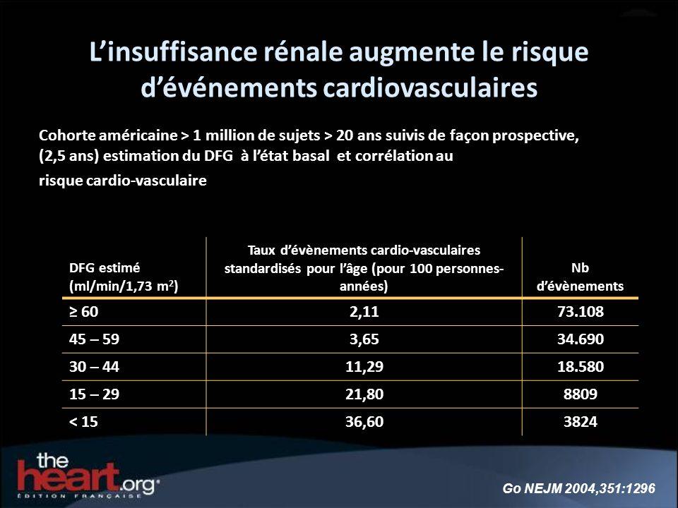 Go NEJM 2004,351:1296 Linsuffisance rénale augmente le risque dévénements cardiovasculaires Cohorte américaine > 1 million de sujets > 20 ans suivis d