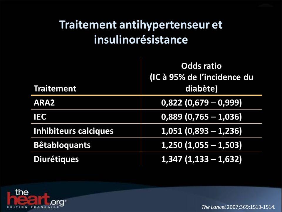 The Lancet 2007;369:1513-1514. Traitement antihypertenseur et insulinorésistance Traitement Odds ratio (IC à 95% de lincidence du diabète) ARA20,822 (