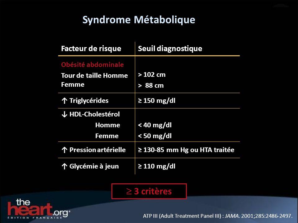 Facteur de risqueSeuil diagnostique Obésité abdominale Tour de taille Homme Femme > 102 cm > 88 cm Triglycérides 150 mg/dl HDL-Cholestérol Homme Femme