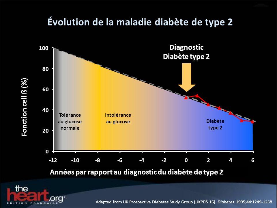 Évolution de la maladie diabète de type 2 Adapted from UK Prospective Diabetes Study Group (UKPDS 16). Diabetes. 1995;44:1249-1258. 0 20 40 60 80 100