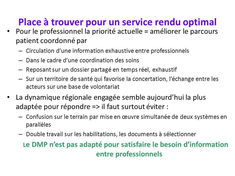 Place à trouver pour un service rendu optimal Pour le professionnel la priorité actuelle = améliorer le parcours patient coordonné par – Circulation d