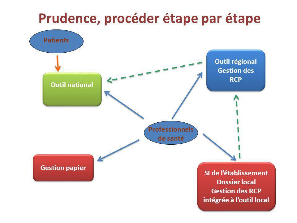 Outil régional Gestion des RCP Outil national Prudence, procéder étape par étape SI de létablissement Dossier local Gestion des RCP intégrée à loutil