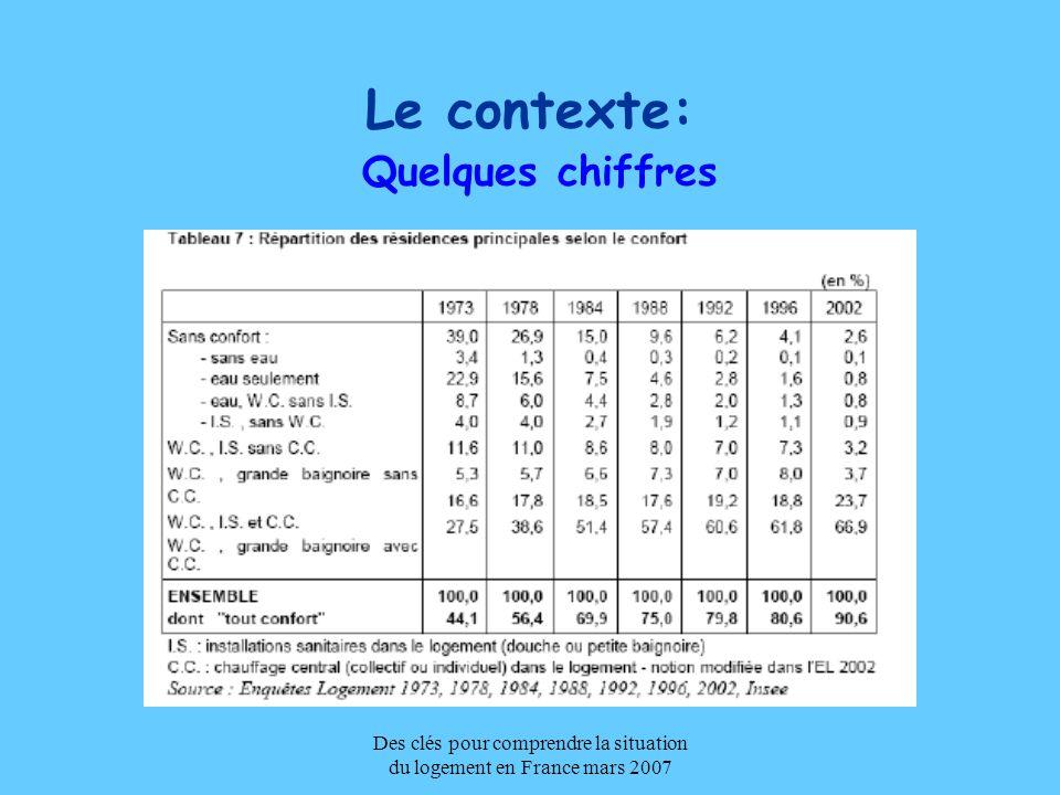 Des clés pour comprendre la situation du logement en France mars 2007 Le contexte: Quelques chiffres