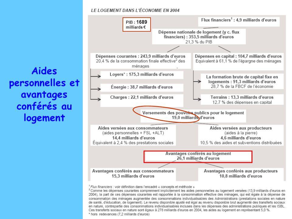 Des clés pour comprendre la situation du logement en France mars 2007 Aides personnelles et avantages conférés au logement PIB : 1689 milliards