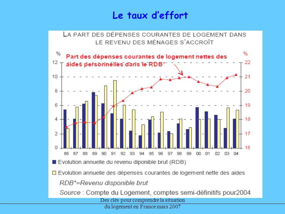 Des clés pour comprendre la situation du logement en France mars 2007 Le taux deffort