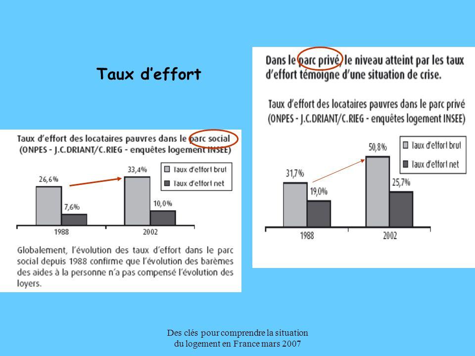 Des clés pour comprendre la situation du logement en France mars 2007 Taux deffort