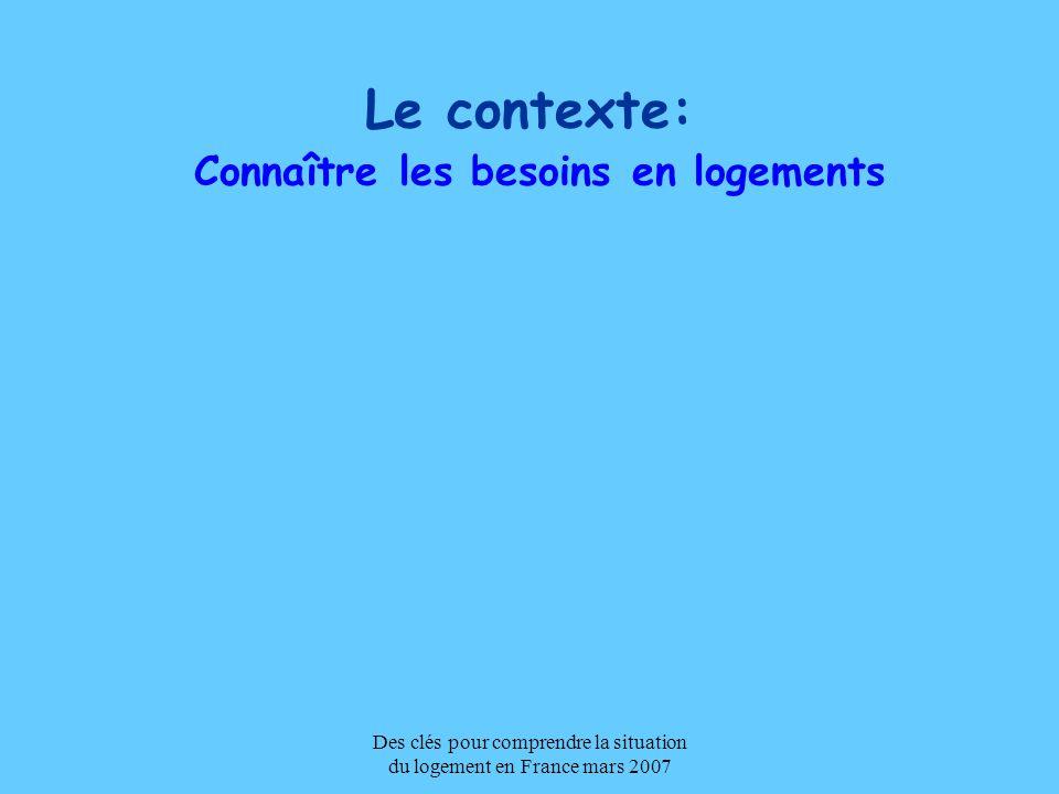 Des clés pour comprendre la situation du logement en France mars 2007 EVALUATION DES BESOINS La méthode: Les besoins en logements sont constitués de trois facteurs: –la démographie – Le renouvellement du parc –Le besoin de fluidité du marché