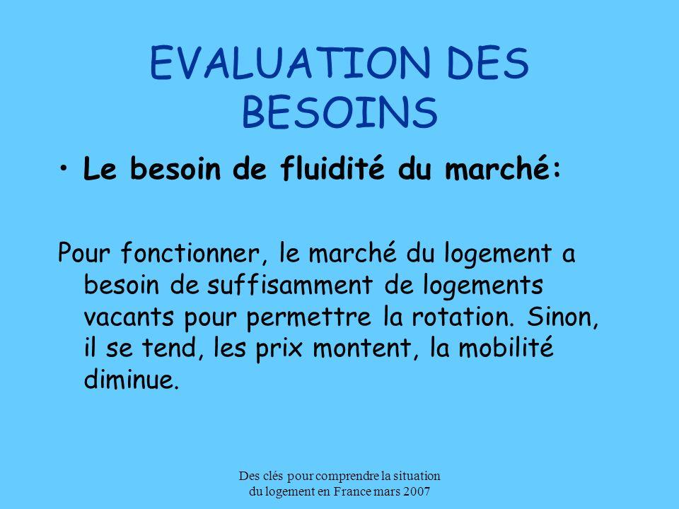 Des clés pour comprendre la situation du logement en France mars 2007 EVALUATION DES BESOINS Le besoin de fluidité du marché: Pour fonctionner, le mar