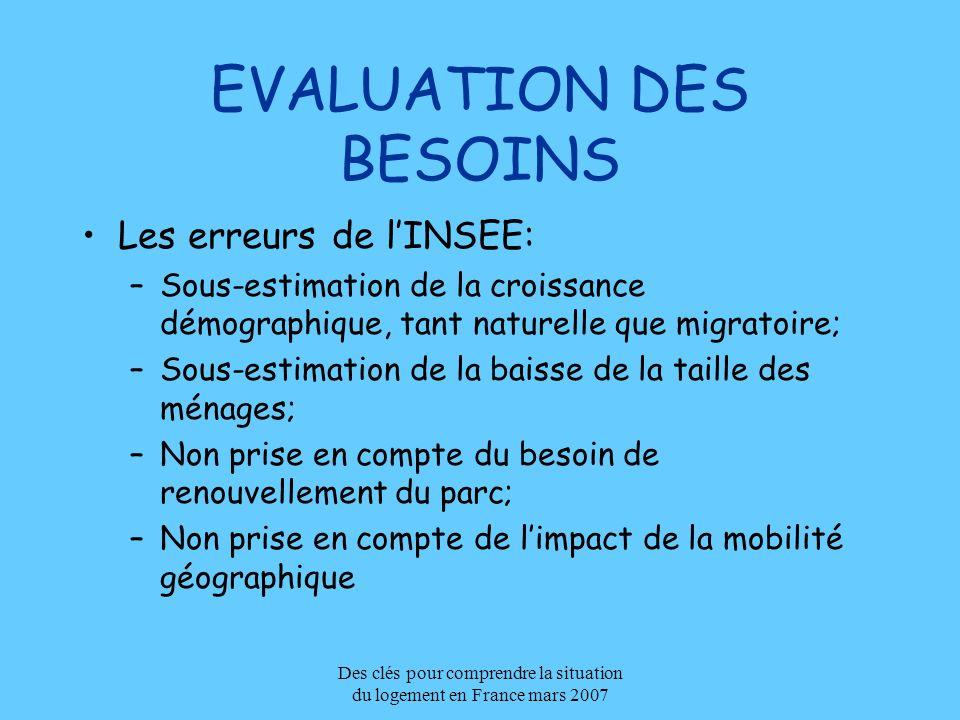 Des clés pour comprendre la situation du logement en France mars 2007 EVALUATION DES BESOINS Les erreurs de lINSEE: –Sous-estimation de la croissance