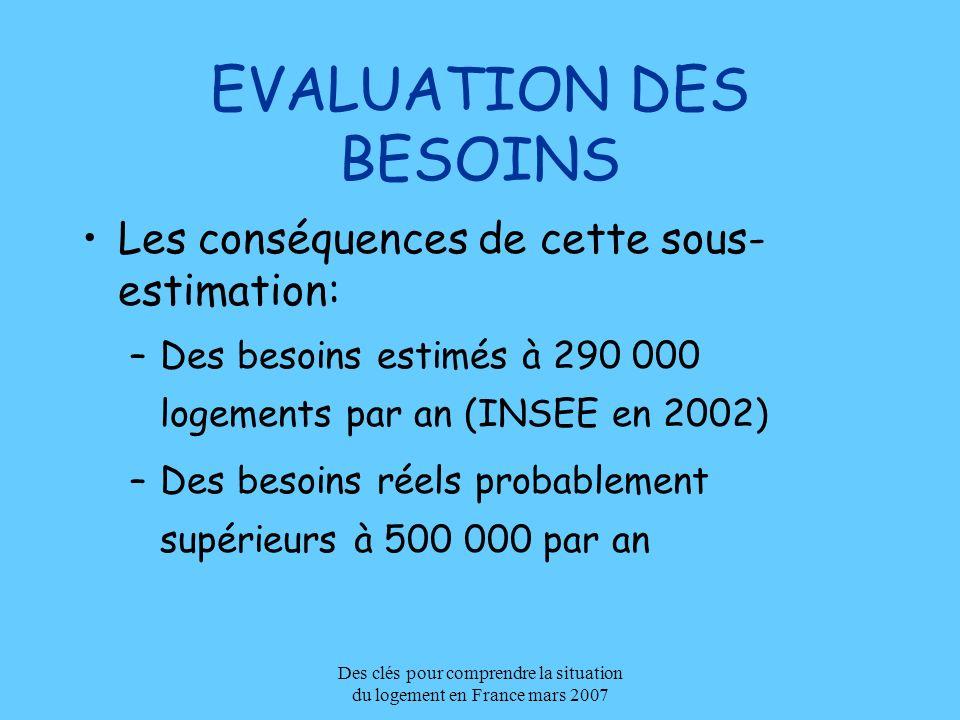 Des clés pour comprendre la situation du logement en France mars 2007 EVALUATION DES BESOINS Les conséquences de cette sous- estimation: –Des besoins