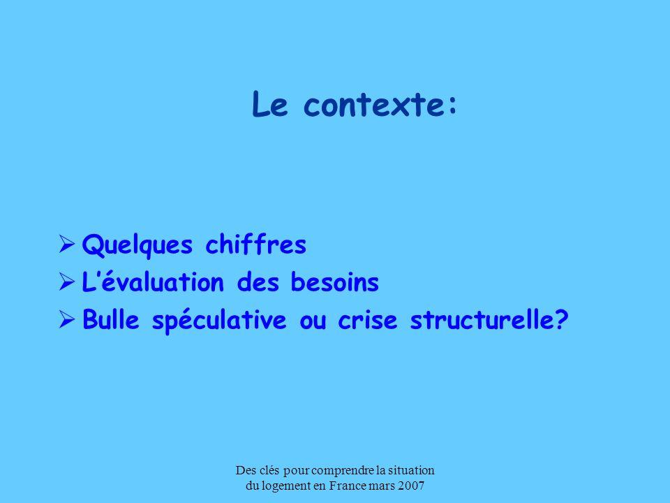 Des clés pour comprendre la situation du logement en France mars 2007 Le contexte: Quelques chiffres Lévaluation des besoins Bulle spéculative ou cris