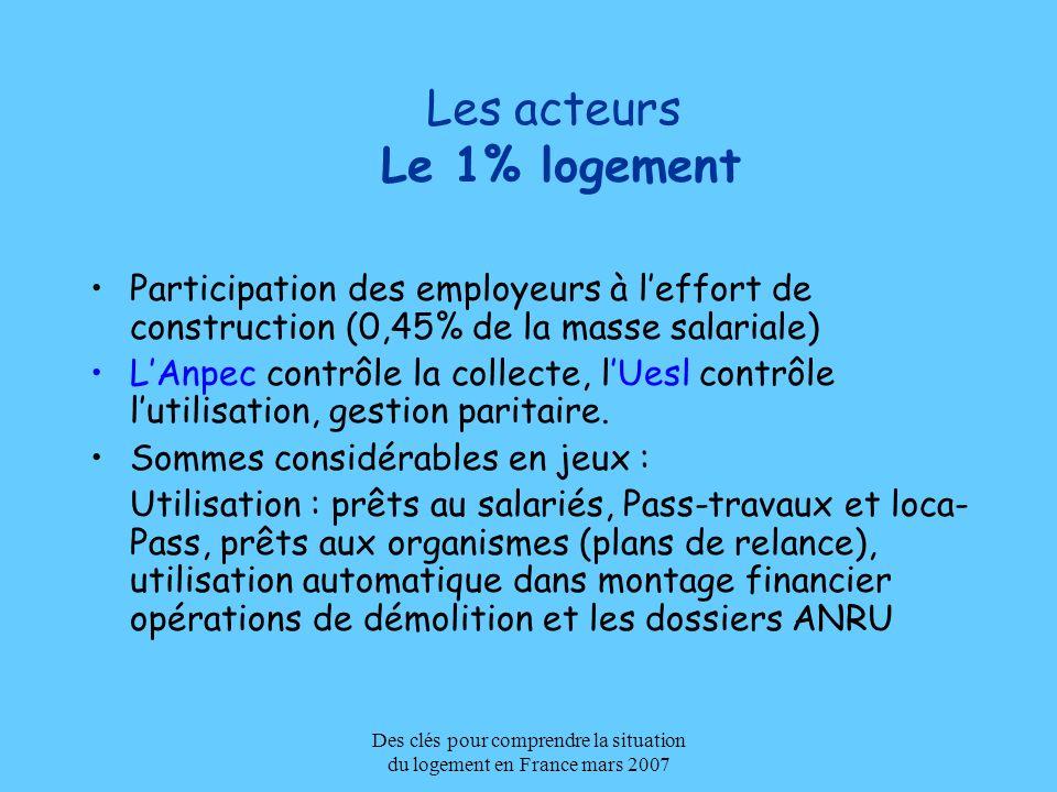 Des clés pour comprendre la situation du logement en France mars 2007 Les acteurs Le 1% logement Participation des employeurs à leffort de constructio