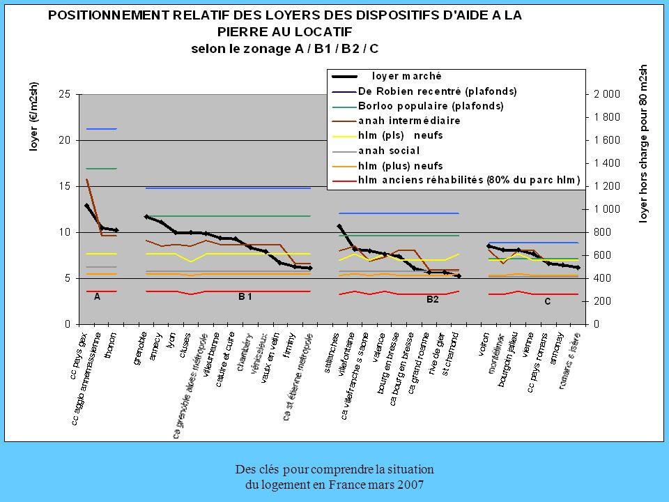 Des clés pour comprendre la situation du logement en France mars 2007 Les acteurs Les organismes HLM plafonds de loyers