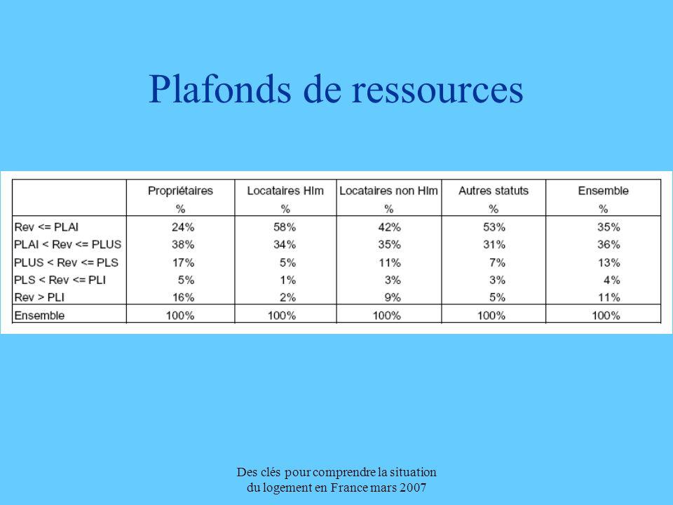 Des clés pour comprendre la situation du logement en France mars 2007 Plafonds de ressources
