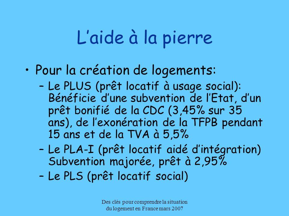 Des clés pour comprendre la situation du logement en France mars 2007 Laide à la pierre Pour la création de logements: –Le PLUS (prêt locatif à usage