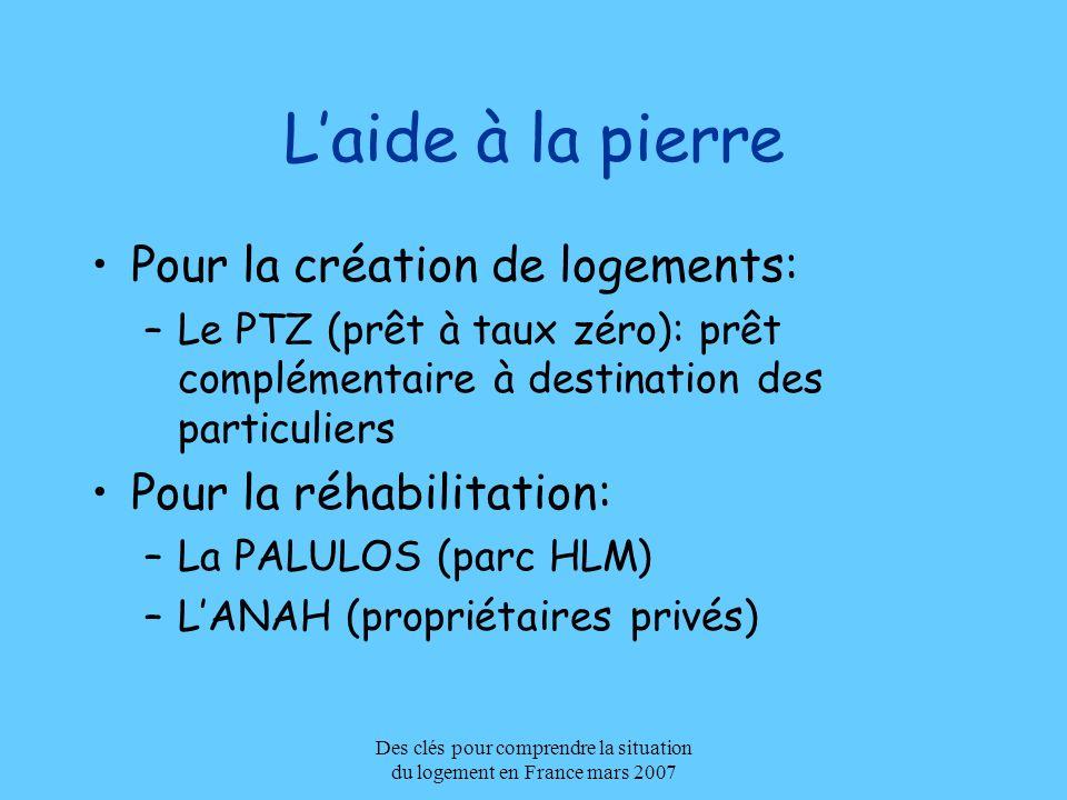 Des clés pour comprendre la situation du logement en France mars 2007 Laide à la pierre Pour la création de logements: –Le PTZ (prêt à taux zéro): prê