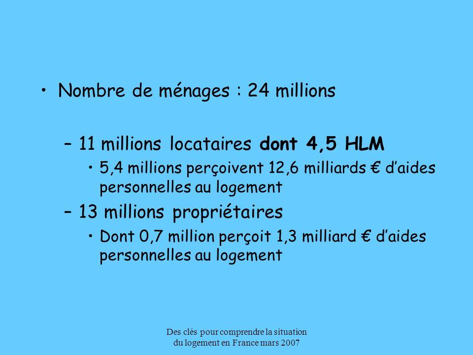Des clés pour comprendre la situation du logement en France mars 2007 Nombre de ménages : 24 millions –11 millions locataires dont 4,5 HLM 5,4 million