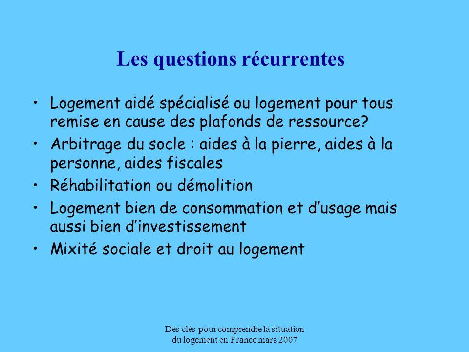 Des clés pour comprendre la situation du logement en France mars 2007 Les questions rarement posées Et si on dissociait foncier et construction (cf les Pays-Bas) La fiscalité (TP, TFPB, TH), outil dexclusion .