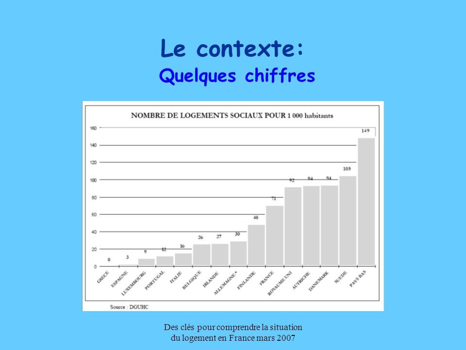 Des clés pour comprendre la situation du logement en France mars 2007 Évolution de la construction