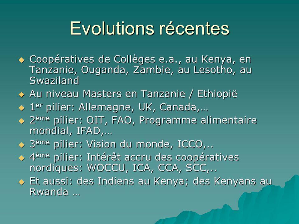 Evolutions récentes Coopératives de Collèges e.a., au Kenya, en Tanzanie, Ouganda, Zambie, au Lesotho, au Swaziland Coopératives de Collèges e.a., au Kenya, en Tanzanie, Ouganda, Zambie, au Lesotho, au Swaziland Au niveau Masters en Tanzanie / Ethiopië Au niveau Masters en Tanzanie / Ethiopië 1 er pilier: Allemagne, UK, Canada,… 1 er pilier: Allemagne, UK, Canada,… 2 ème pilier: OIT, FAO, Programme alimentaire mondial, IFAD,… 2 ème pilier: OIT, FAO, Programme alimentaire mondial, IFAD,… 3 ème pilier: Vision du monde, ICCO,..