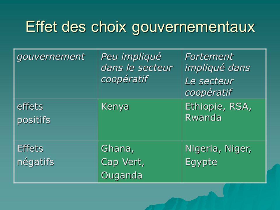 Effet des choix gouvernementaux gouvernement Peu impliqué dans le secteur coopératif Fortement impliqué dans Le secteur coopératif effetspositifsKenya Ethiopie, RSA, Rwanda EffetsnégatifsGhana, Cap Vert, Ouganda Nigeria, Niger, Egypte