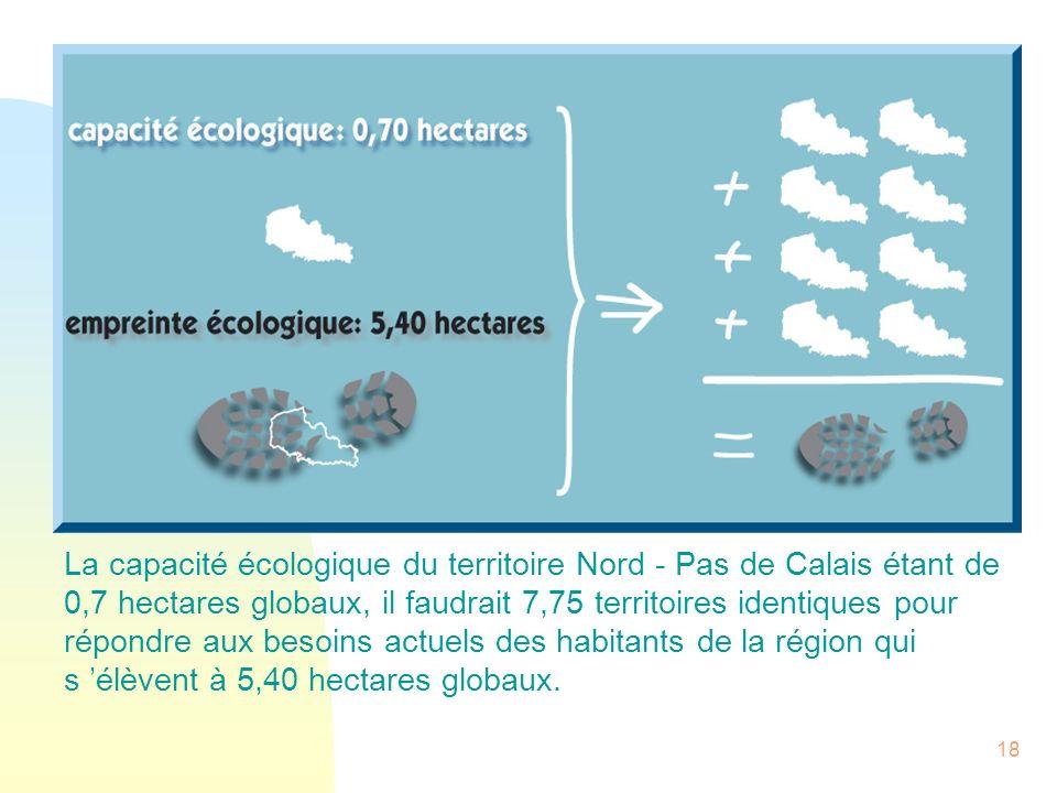 18 La capacité écologique du territoire Nord - Pas de Calais étant de 0,7 hectares globaux, il faudrait 7,75 territoires identiques pour répondre aux