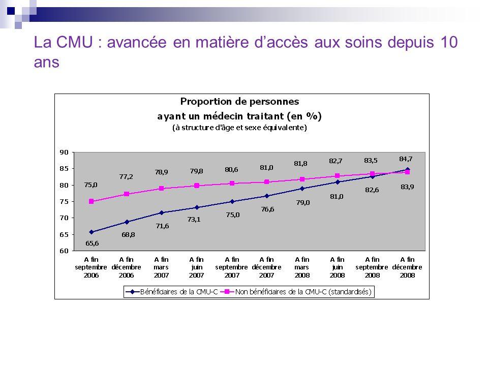 La CMU : avancée en matière daccès aux soins depuis 10 ans