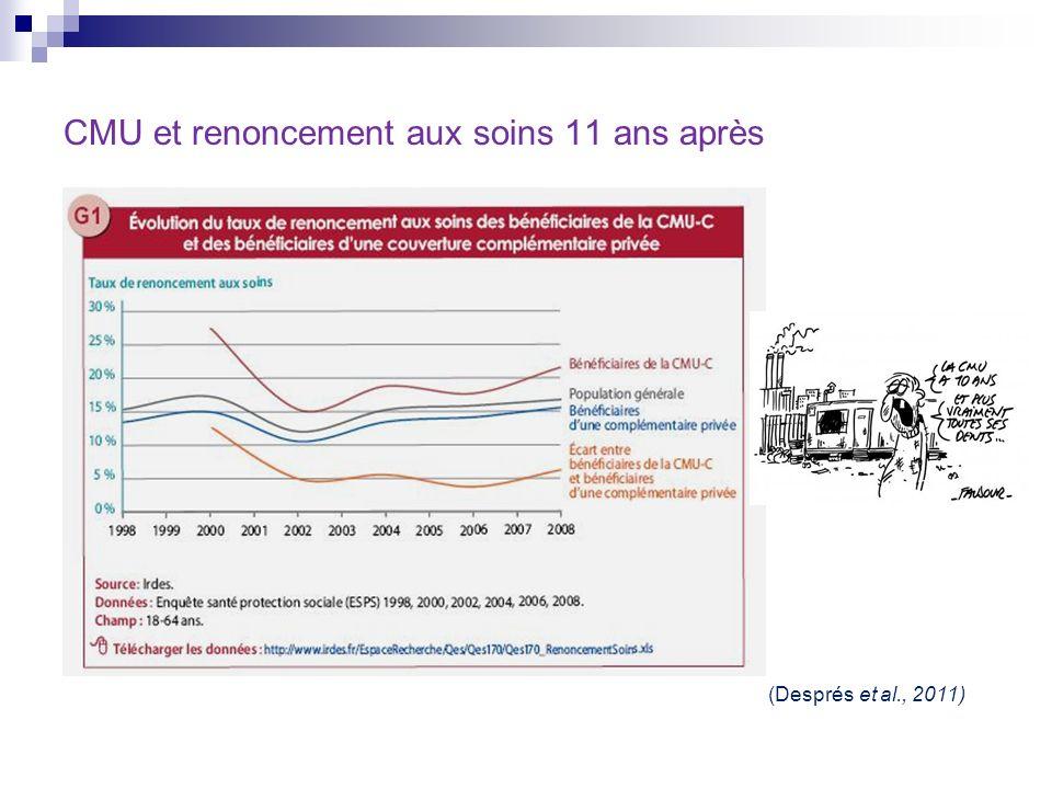 CMU et renoncement aux soins 11 ans après (Després et al., 2011)