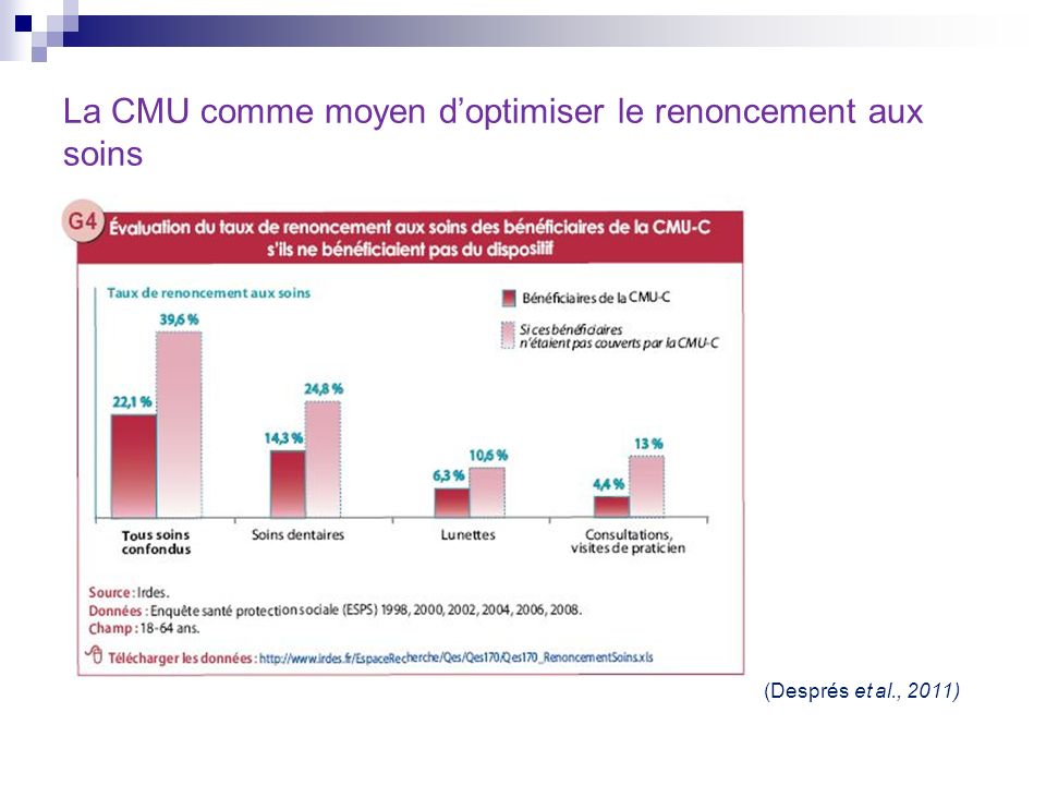 La CMU comme moyen doptimiser le renoncement aux soins (Després et al., 2011)