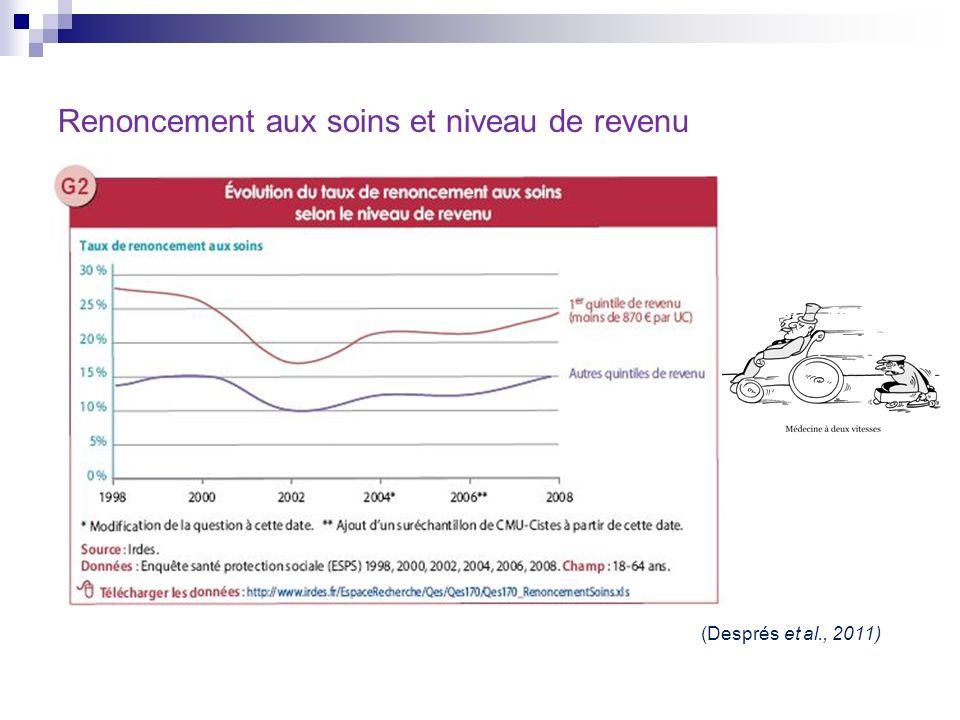 Renoncement aux soins et niveau de revenu (Després et al., 2011)