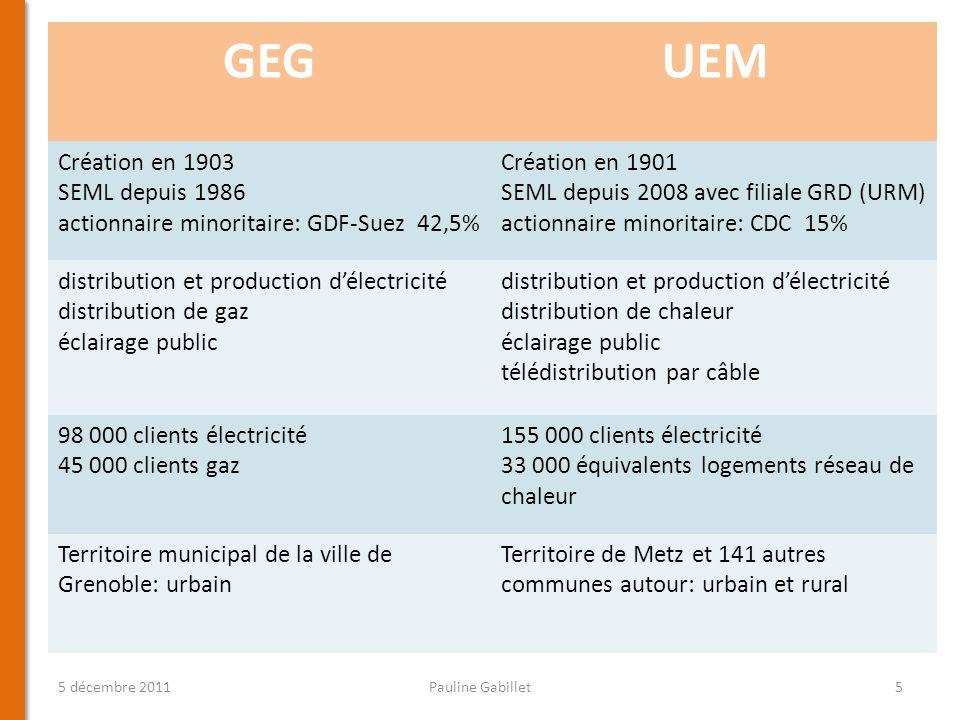 5 décembre 2011Pauline Gabillet5 GEGUEM Création en 1903 SEML depuis 1986 actionnaire minoritaire: GDF-Suez 42,5% Création en 1901 SEML depuis 2008 av