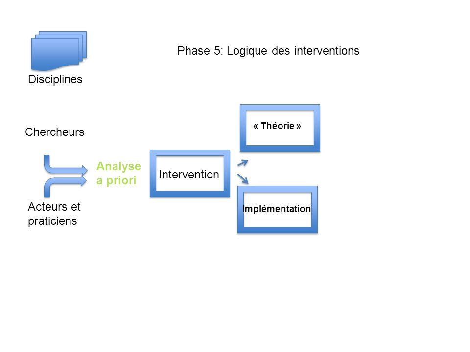 Chercheurs Acteurs et praticiens Disciplines Intervention « Théorie » Implémentation Analyse a priori Phase 5: Logique des interventions