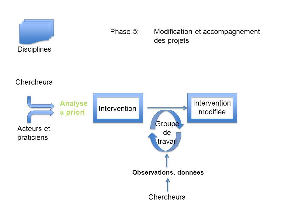 Chercheurs Acteurs et praticiens Disciplines Intervention Analyse a priori Intervention modifiée Groupe de travail Chercheurs Observations, données Phase 5: Modification et accompagnement des projets