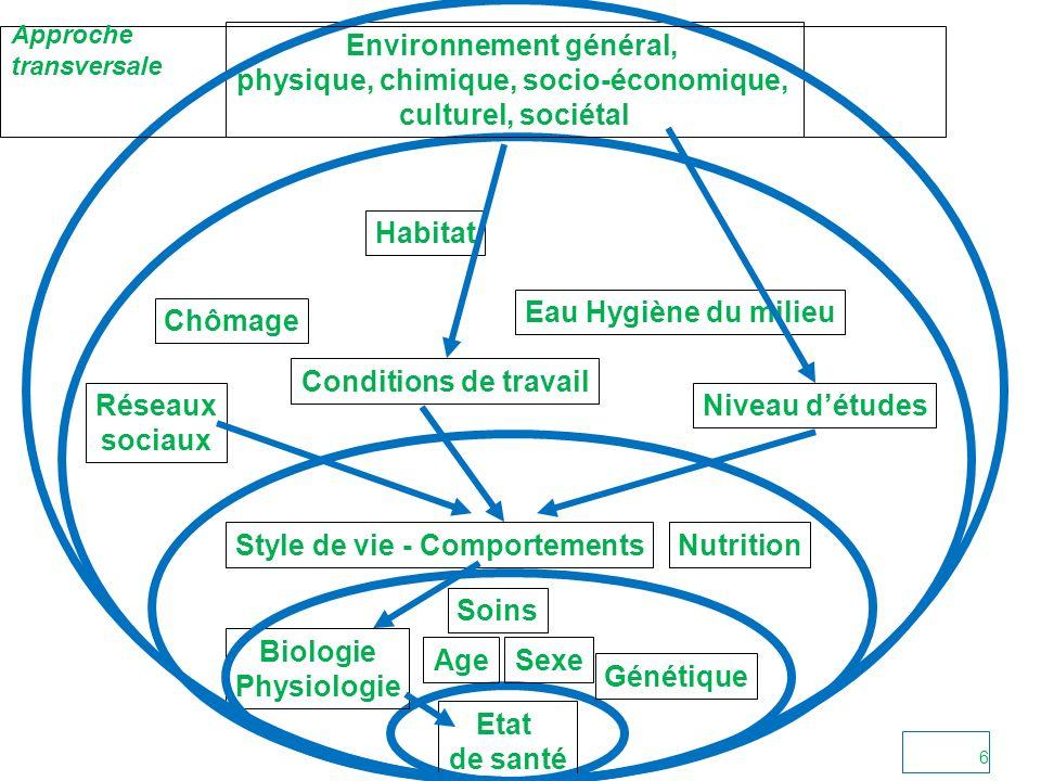 Etat de santé AgeSexe Génétique Biologie Physiologie Soins Style de vie - Comportements Conditions de travail Niveau détudes Environnement général, physique, chimique, socio-économique, culturel, sociétal Eau Hygiène du milieu Chômage Nutrition Habitat Réseaux sociaux Approche transversale 6