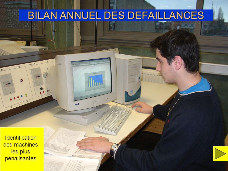 BILAN ANNUEL DES DEFAILLANCES Identification des machines les plus pénalisantes