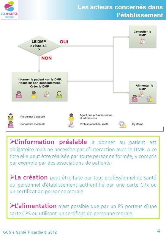GCS e-Santé Picardie © 2012 Les acteurs concernés dans létablissement Linformation préalable à donner au patient est obligatoire mais ne nécessite pas