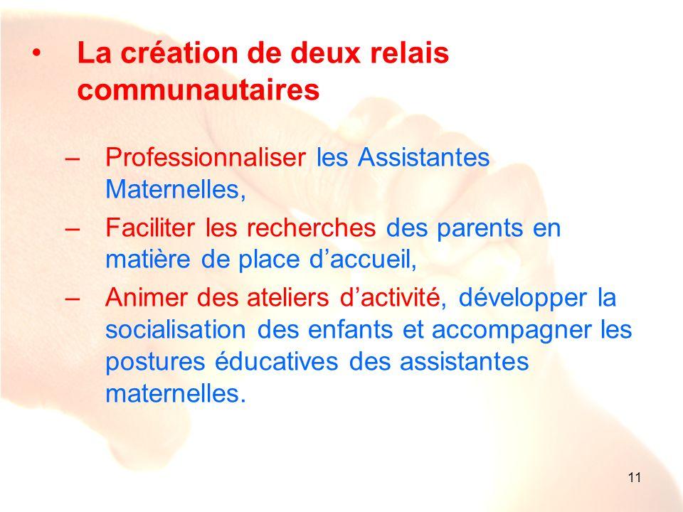 11 La création de deux relais communautaires –Professionnaliser les Assistantes Maternelles, –Faciliter les recherches des parents en matière de place