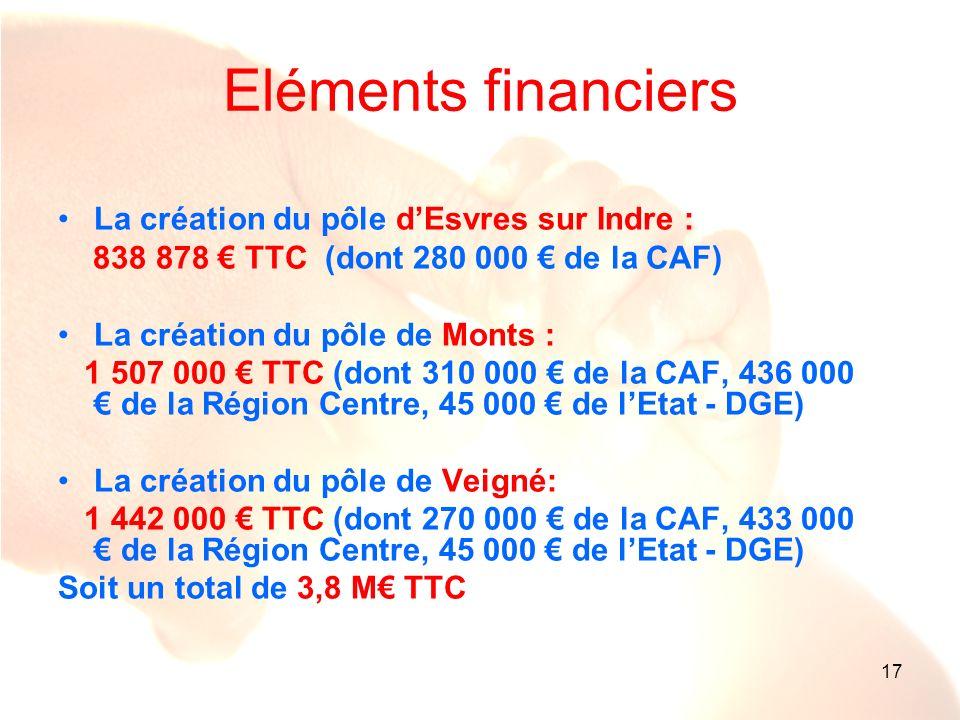 17 Eléments financiers La création du pôle dEsvres sur Indre : 838 878 TTC (dont 280 000 de la CAF) La création du pôle de Monts : 1 507 000 TTC (dont