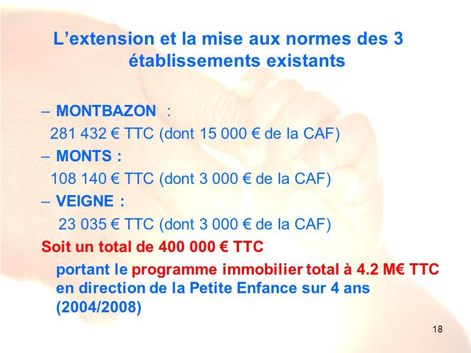 18 Lextension et la mise aux normes des 3 établissements existants –MONTBAZON : 281 432 TTC (dont 15 000 de la CAF) –MONTS : 108 140 TTC (dont 3 000 d