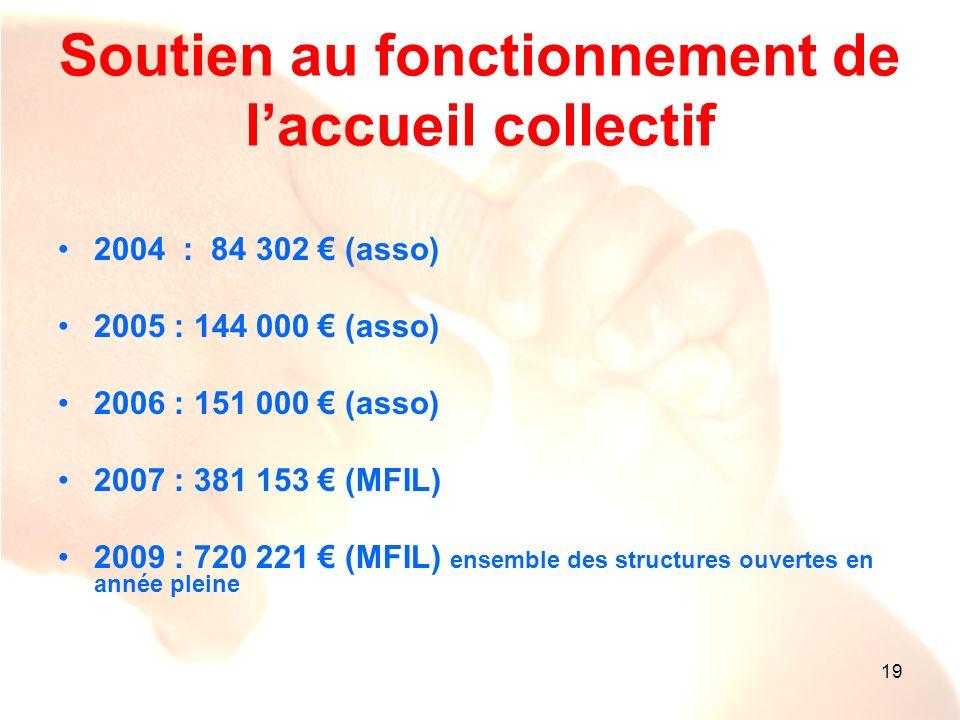 19 Soutien au fonctionnement de laccueil collectif 2004 : 84 302 (asso) 2005 : 144 000 (asso) 2006 : 151 000 (asso) 2007 : 381 153 (MFIL) 2009 : 720 2