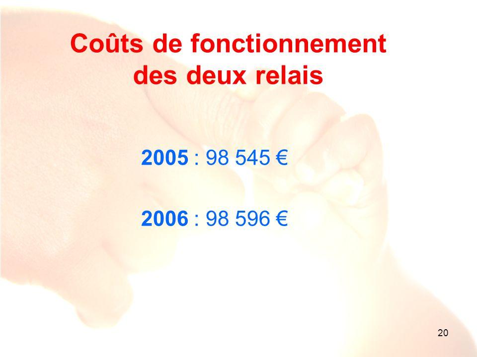 20 Coûts de fonctionnement des deux relais 2005 : 98 545 2006 : 98 596