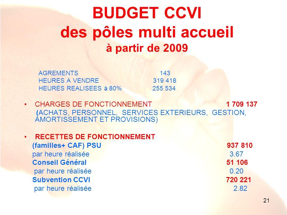 21 BUDGET CCVI des pôles multi accueil à partir de 2009 AGREMENTS 143 HEURES A VENDRE 319 418 HEURES REALISEES à 80% 255 534 CHARGES DE FONCTIONNEMENT