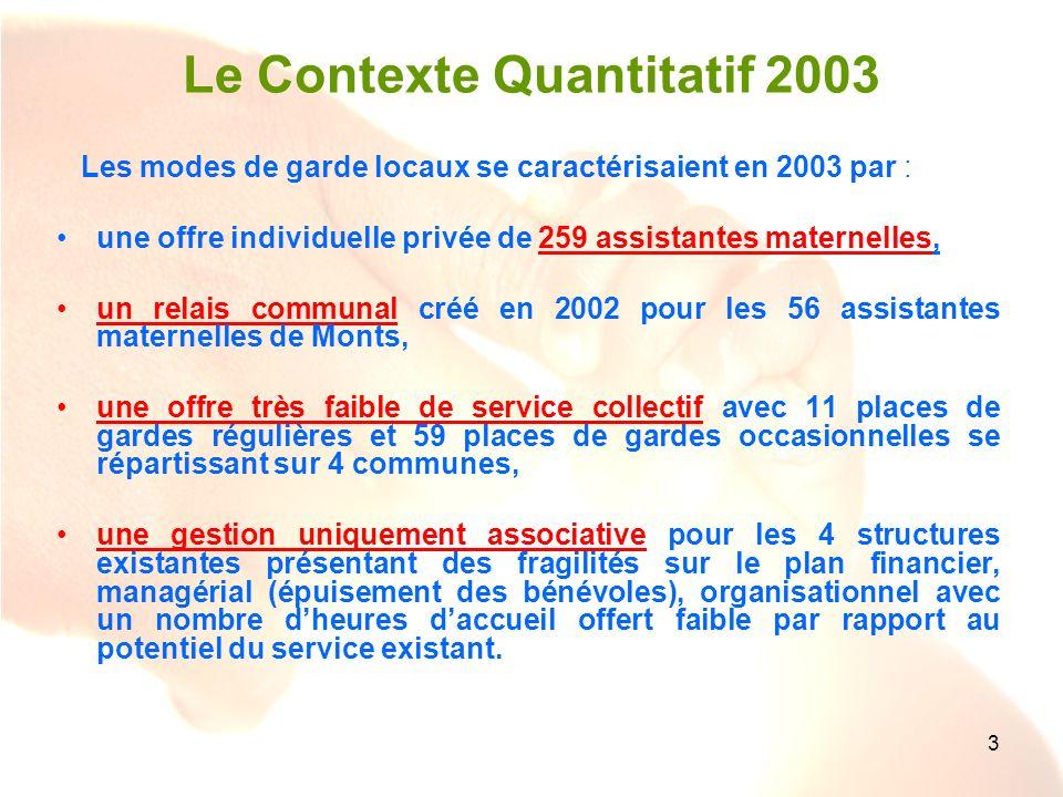 3 Le Contexte Quantitatif 2003 Les modes de garde locaux se caractérisaient en 2003 par : une offre individuelle privée de 259 assistantes maternelles