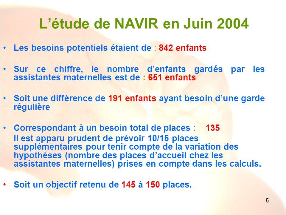 5 Létude de NAVIR en Juin 2004 Les besoins potentiels étaient de : 842 enfants Sur ce chiffre, le nombre denfants gardés par les assistantes maternell